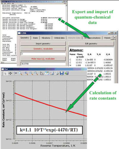 Khimera allows one to calculate the kinetic parameters of elementary processes and thermodynamic and transport properties from the data on the molecular structures and properties obtained from quantum-chemical calculations or from an experiment. The molecular properties and the parameters of molecular interactions can be calculated using available quantum-chemical software (GAUSSIAN, GAMESS, JAGUAR, ADF) and directly inputted into Khimera in an automatic mode. These parameters also can be inputted from the database integrated into Chemical Workbench and Khimera packages. Results can be presented visually and exported for the further use in kinetic modeling and CFD packages.