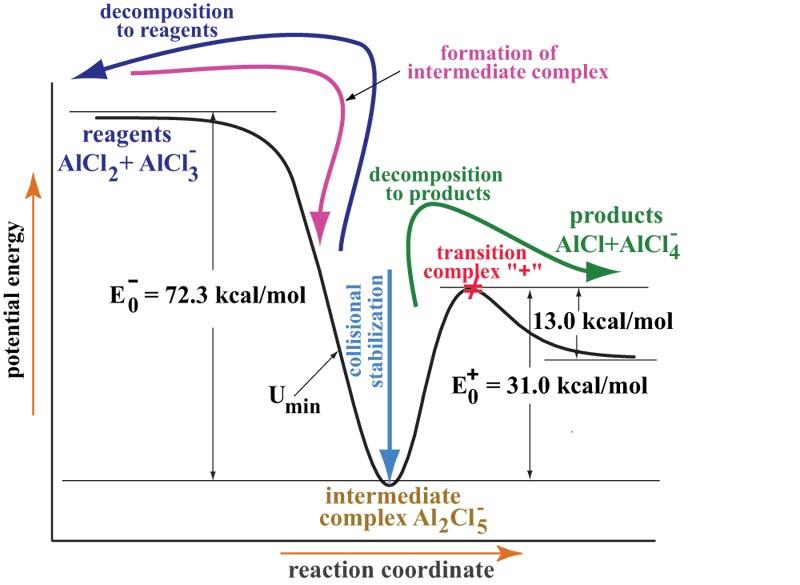 Example: Ion-molecule reaction AlCl2  AlCl3– -> AlCl  AlCl4 ...